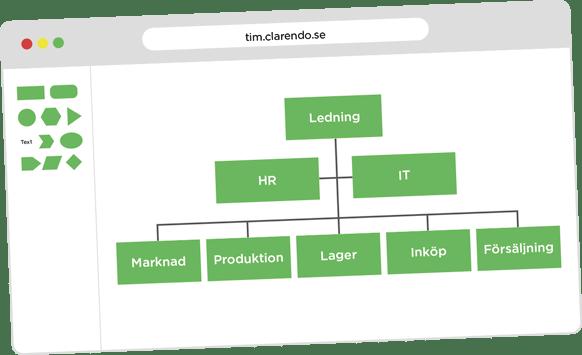 Organisationsstruktur i ledningssystemet TIM